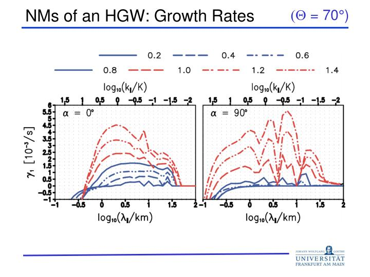 NMs of an HGW: Growth Rates
