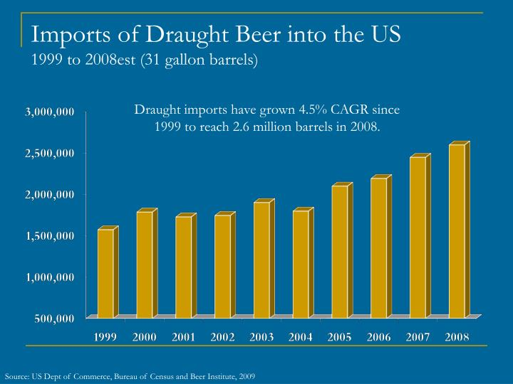Imports of Draught Beer into the US