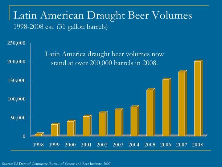 Latin American Draught Beer Volumes