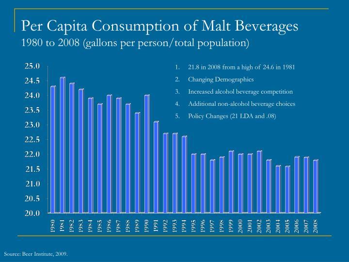 Per Capita Consumption of Malt Beverages