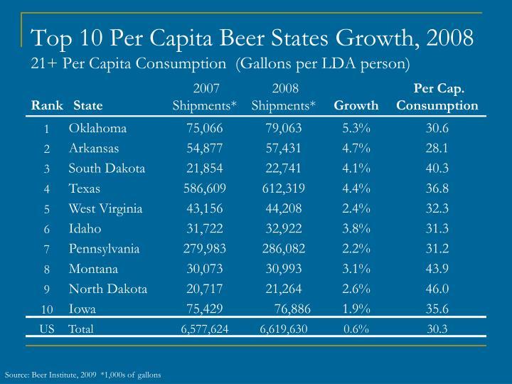 Top 10 Per Capita Beer States Growth, 2008