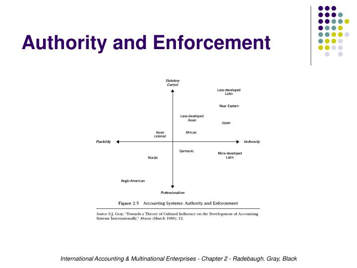 Authority and Enforcement