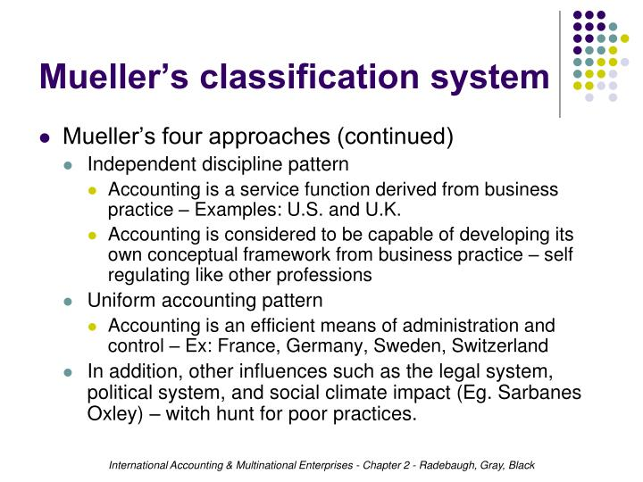Mueller's classification system