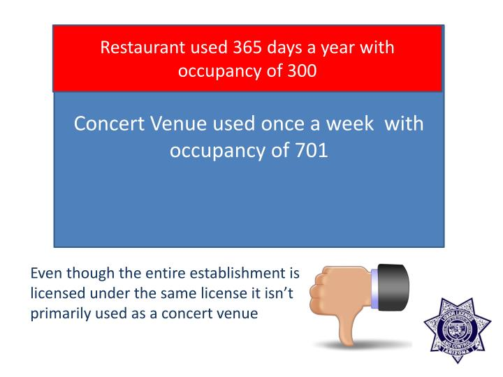 Restaurant used 365 days a year with occupancy of 300