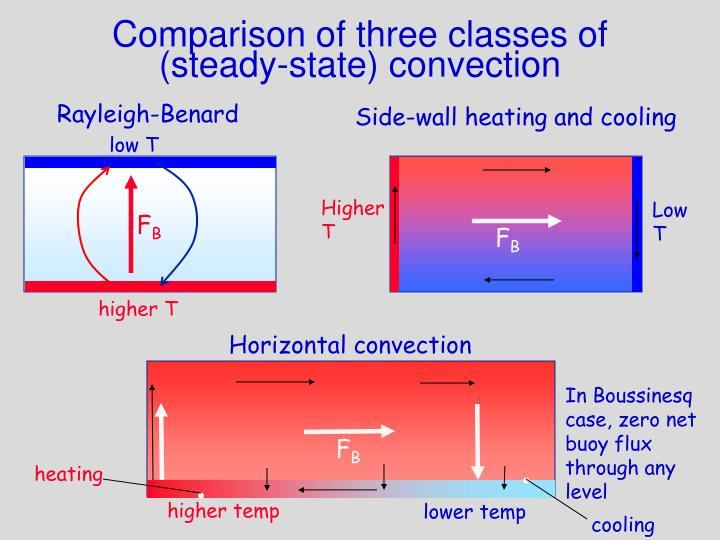 Side-wall heating and cooling