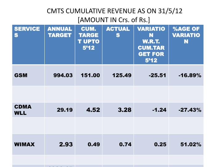 cmts cumulative revenue as on 31 5 12 amount in crs of rs n.