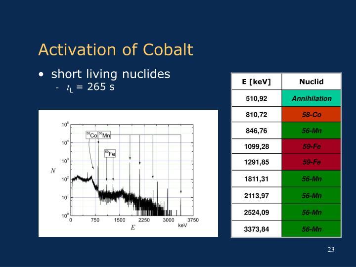 Activation of Cobalt
