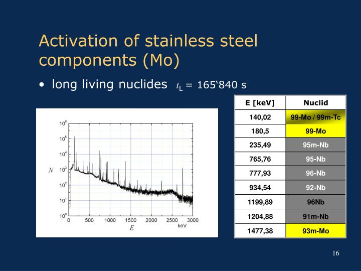 Activation of stainless steel components (Mo)