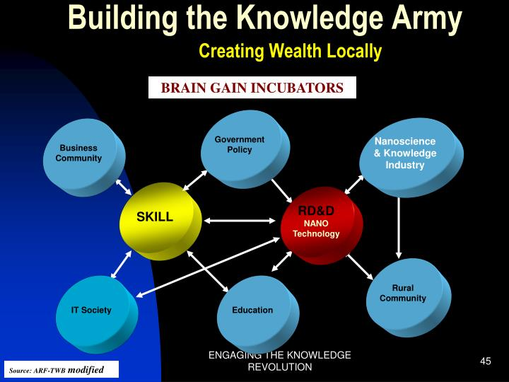 Building the Knowledge Army