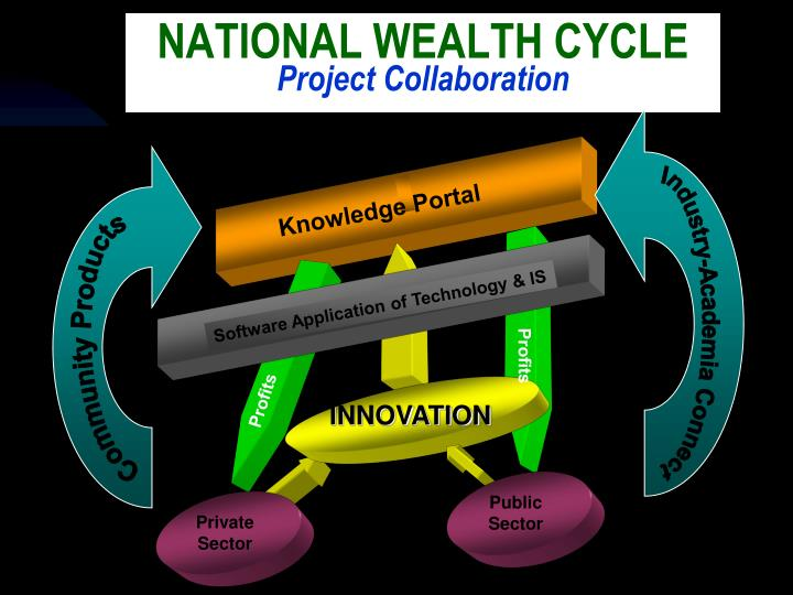 Software Application of Technology & IS