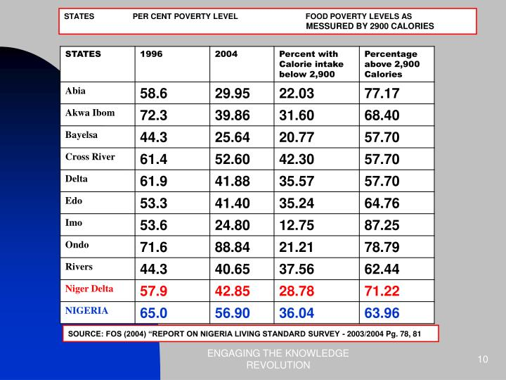STATES                  PER CENT POVERTY LEVEL                                FOOD POVERTY LEVELS AS