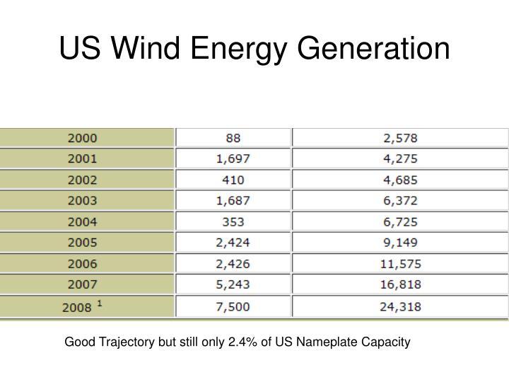 US Wind Energy Generation