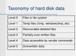 taxonomy of hard disk data