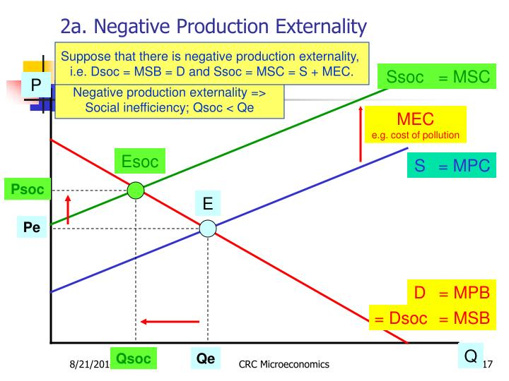 2a. Negative Production Externality
