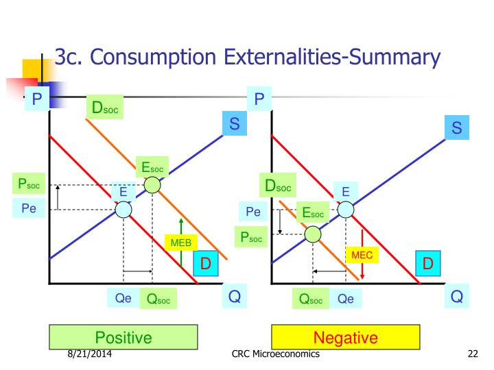 3c. Consumption Externalities-Summary
