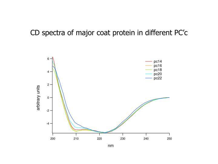 CD spectra of major coat protein in different PC'c