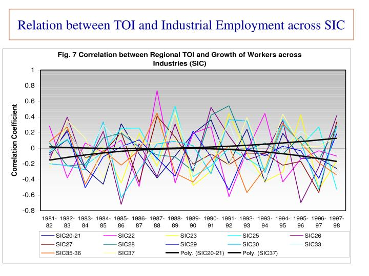 Relation between TOI and Industrial Employment across SIC