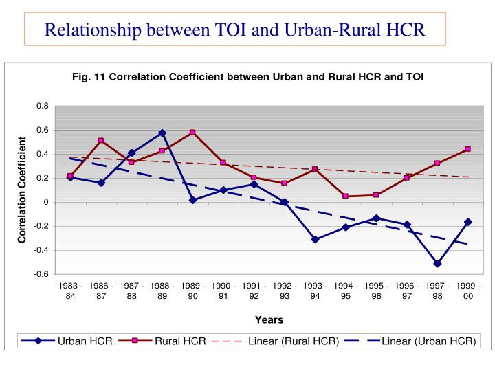 Relationship between TOI and Urban-Rural HCR