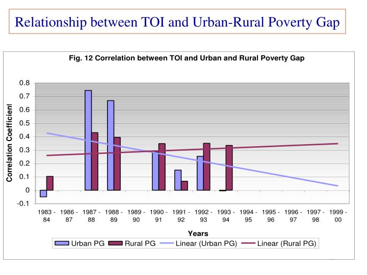 Relationship between TOI and Urban-Rural Poverty Gap