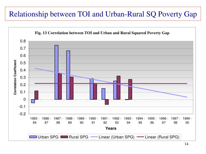 Relationship between TOI and Urban-Rural SQ Poverty Gap