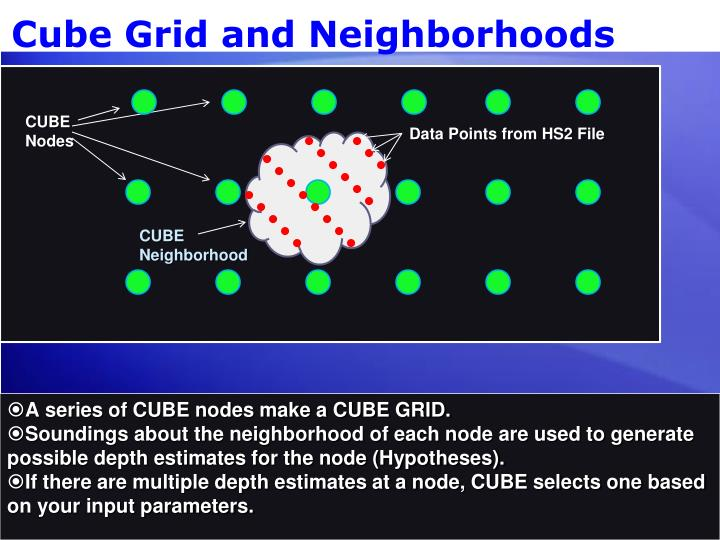 Cube Grid and Neighborhoods