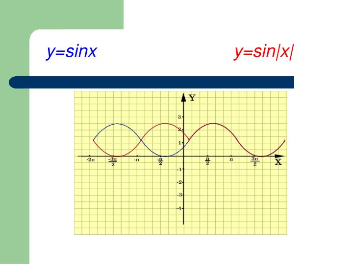 y=sinx