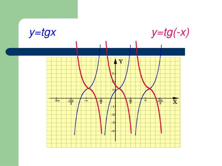 y=tgx
