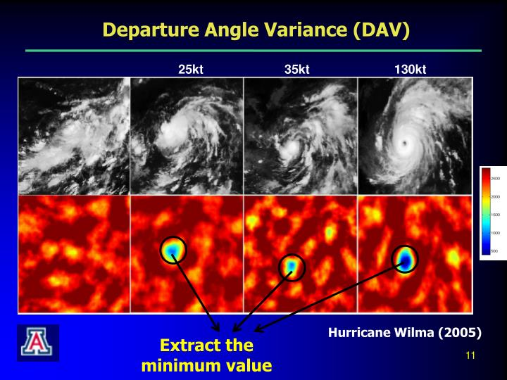 Departure Angle Variance (DAV)