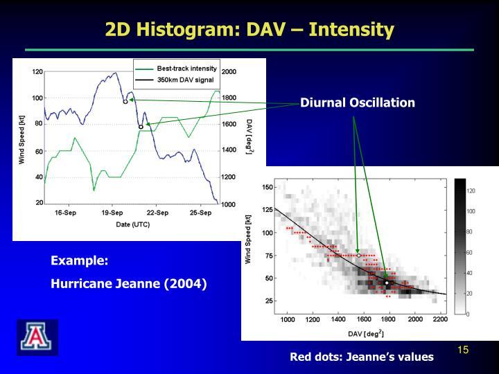 Diurnal Oscillation