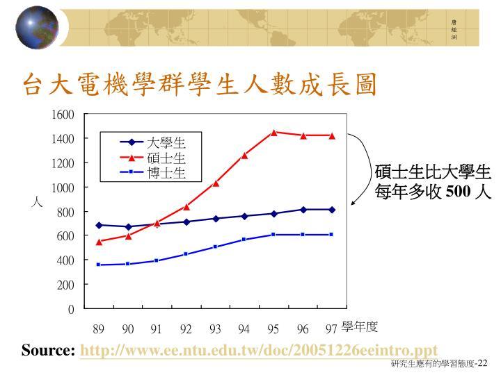 台大電機學群學生人數成長圖