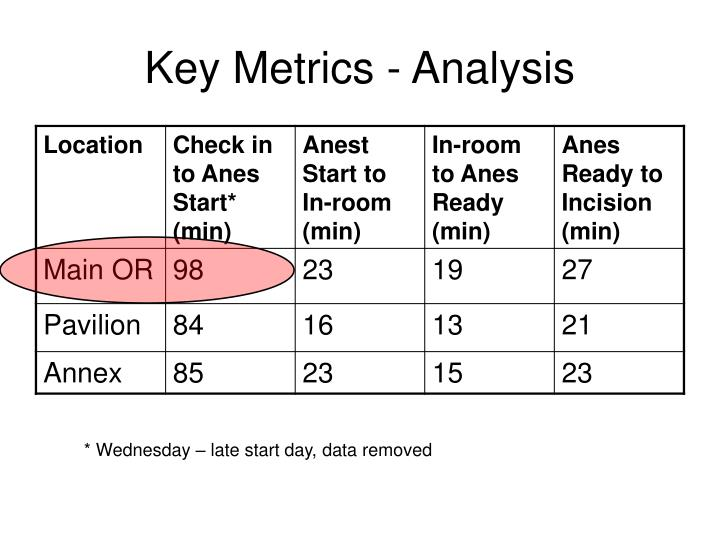 Key metrics analysis