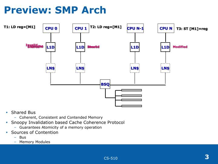 Preview smp arch