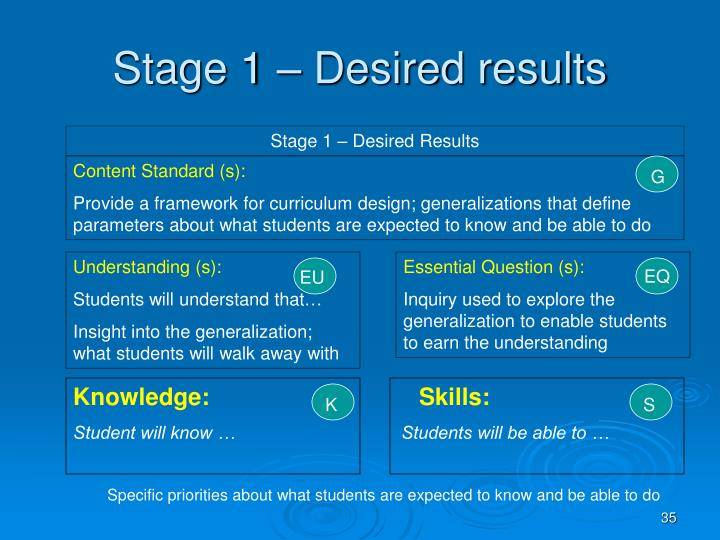 Stage 1 – Desired results
