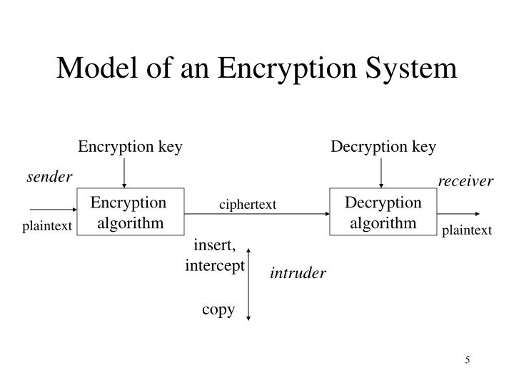 Model of an Encryption System