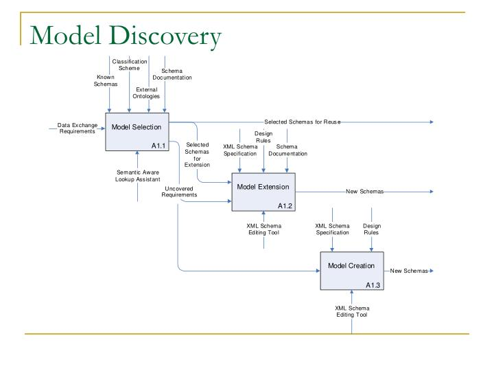 Model Discovery