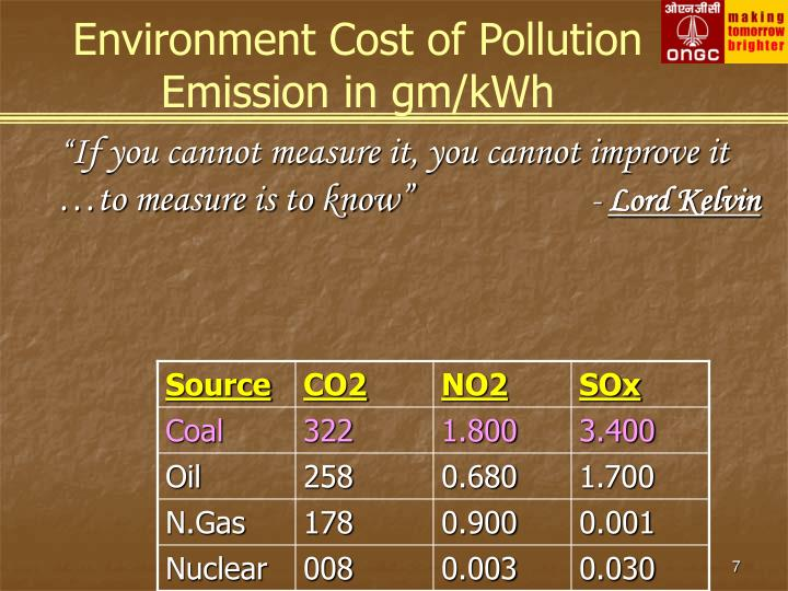 Environment Cost of Pollution Emission in gm/kWh