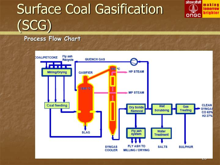 Surface Coal Gasification (SCG)
