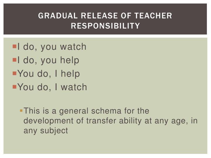 Gradual Release of Teacher Responsibility