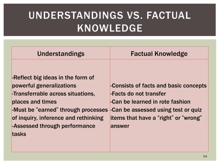 Understandings vs. Factual Knowledge