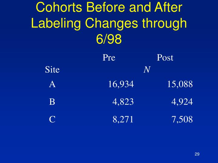 Cohorts Before and After Labeling Changes through 6/98