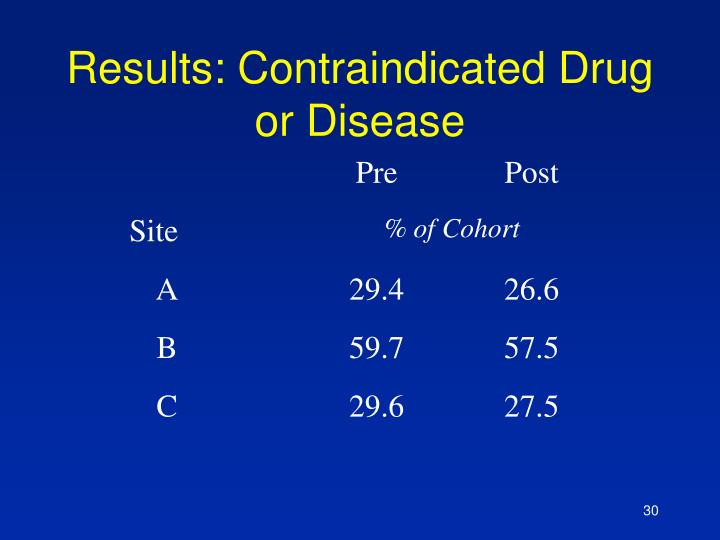 Results: Contraindicated Drug or Disease