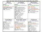 adur and ouse task finish group membership june 2012
