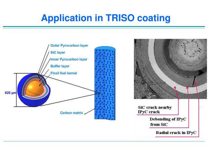Application in TRISO coating