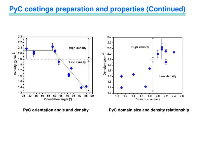 PyC coatings preparation and properties (Continued)