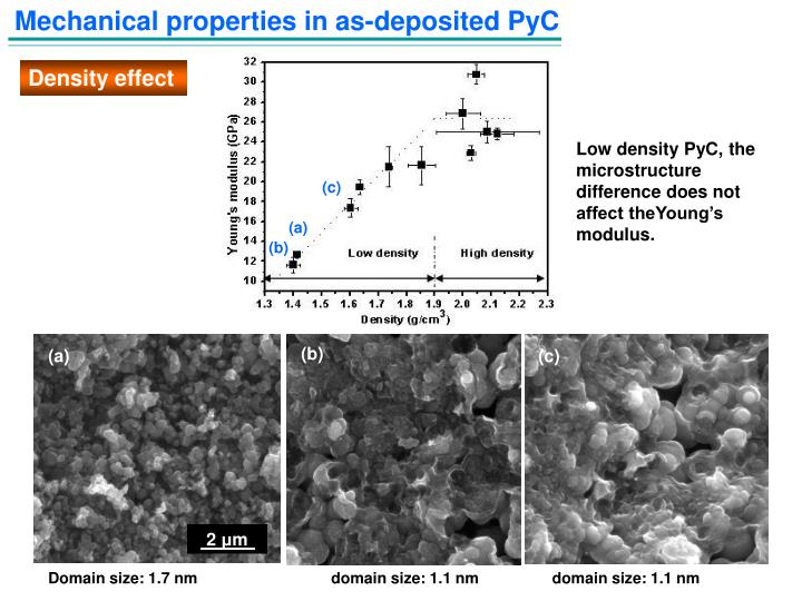 Mechanical properties in as-deposited PyC