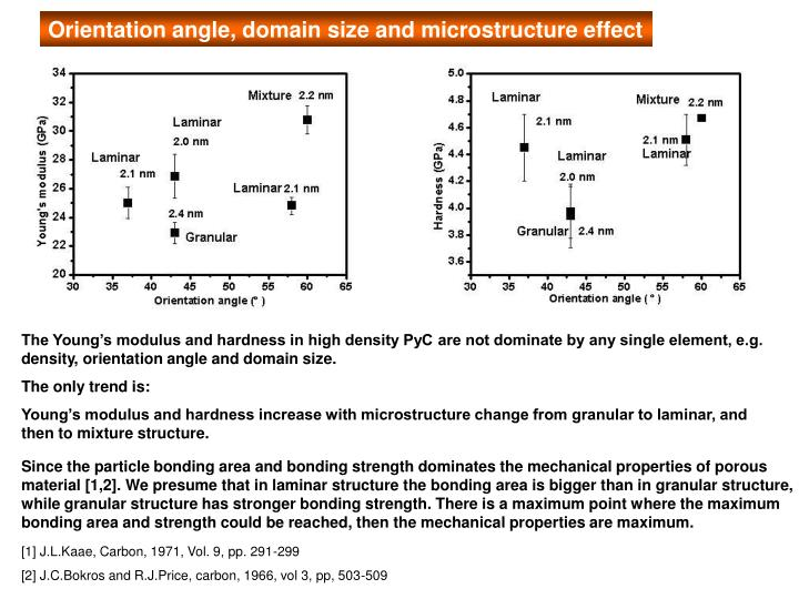 Orientation angle, domain size and microstructure effect