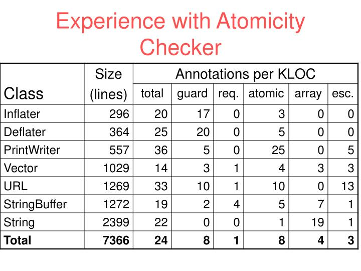 Experience with Atomicity Checker