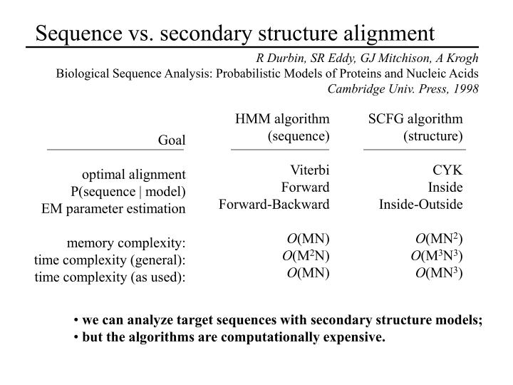 Sequence vs. secondary structure alignment