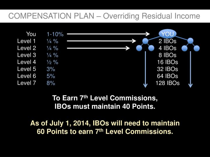 COMPENSATION PLAN – Overriding Residual Income