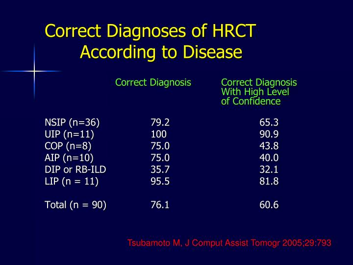 Correct Diagnoses of HRCT
